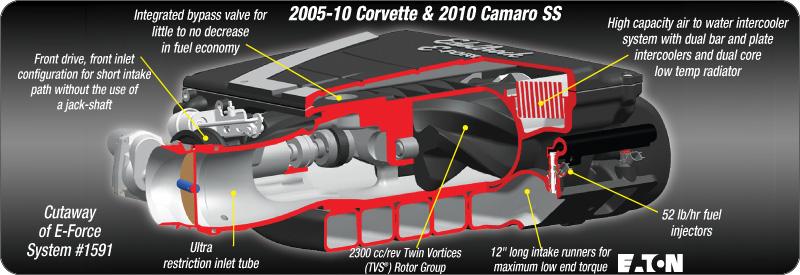 edelbrock e force supercharger camaro5 chevy camaro forum edelbrock e force supercharger camaro5 chevy camaro forum camaro zl1 ss and v6 forums camaro5 com