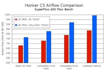 Callaway C5 Cold Air Intake System