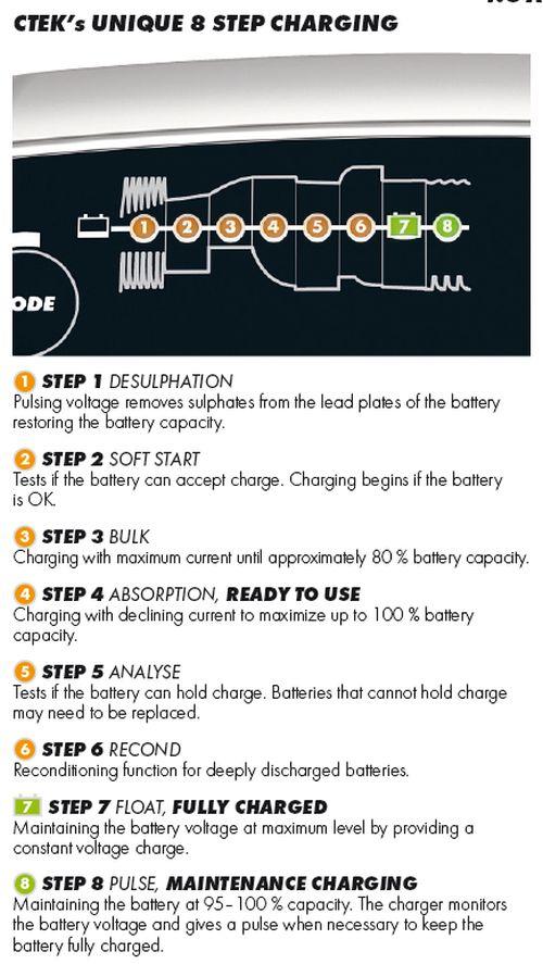 CTEK MUS43 8-Step Charging