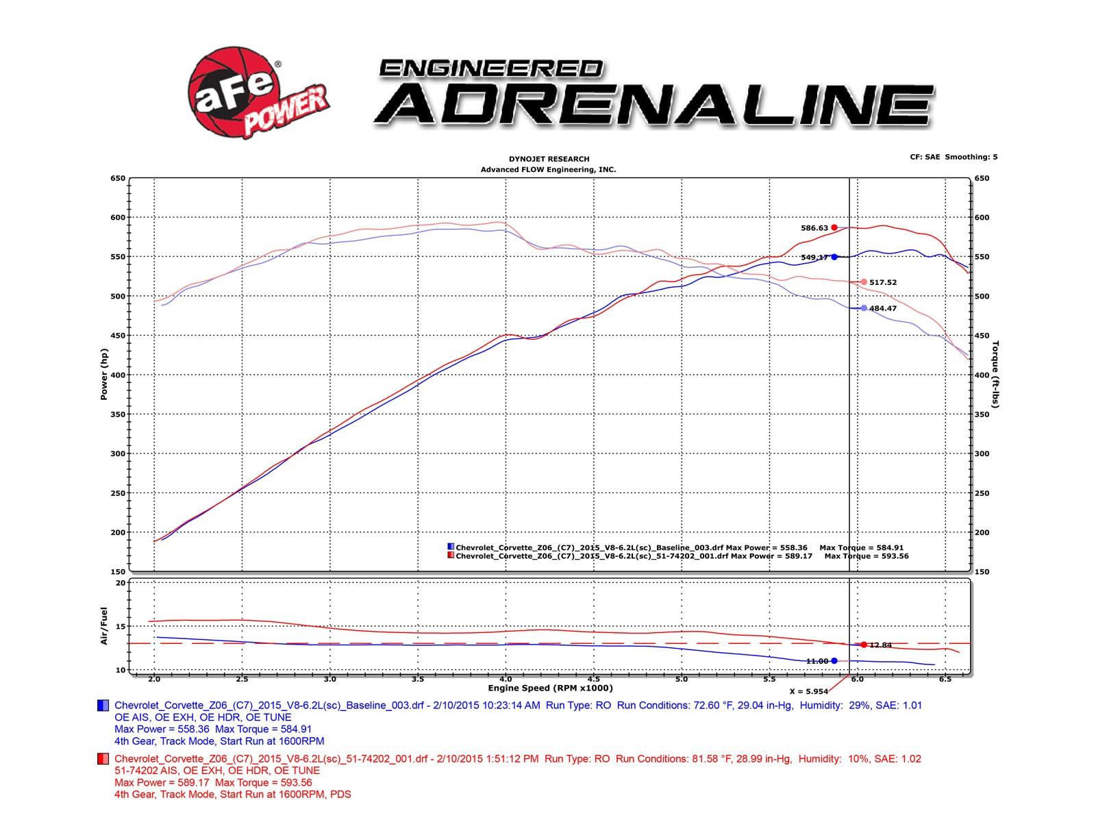 c7 corvette z06 afe power 52 74202 c momentum cold air intake system carbon