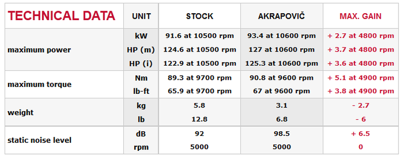 Ducati Evo Akrapovic Exhaust S D So Zt on Ford Fuse Box Schematic Diagram Electronic F Inside Diagrams